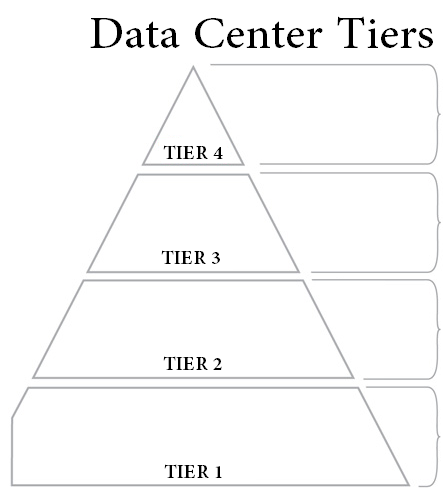 Data center tier rating breakdown tier 1 2 3 4 cla for Architecture 1 tiers
