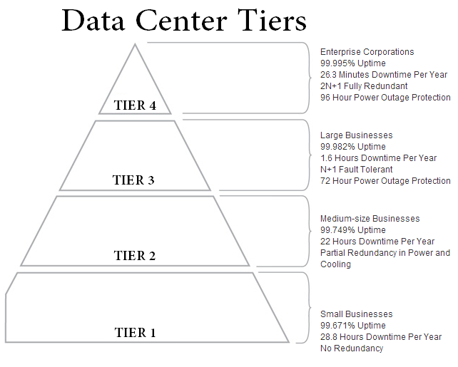 tier standards topology
