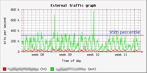 95th bandwidth