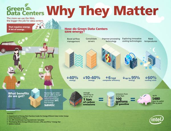 Green data centers: data center carbon footprint