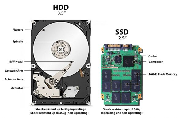 ssd vs hdd reliability