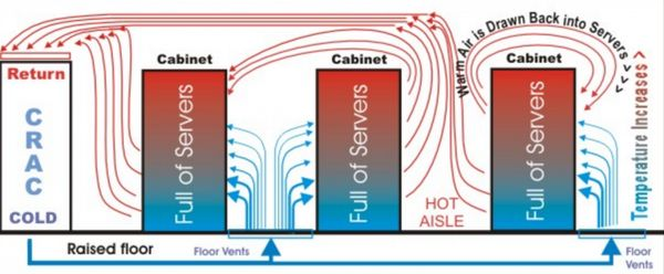 cold air hot aisle data center cooling