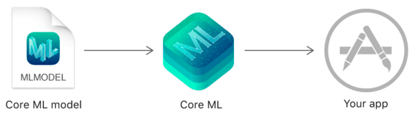 Apple's Core ML