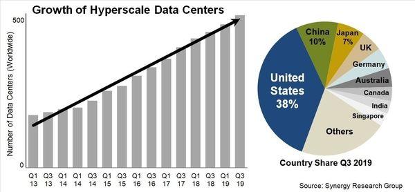 data center benefits