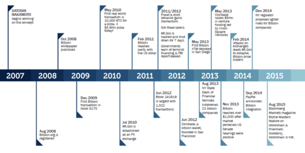 timeline of bitcoin
