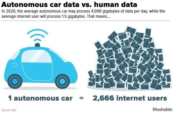 autonomous cars data analytics