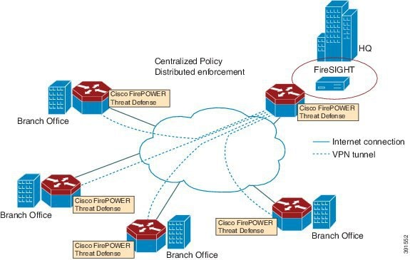 centralized policy enforcement
