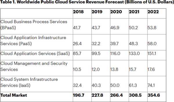 adopting cloud technology