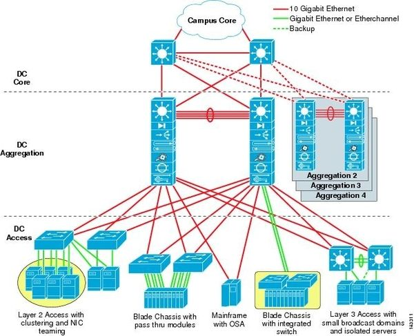 data center infrastructure design