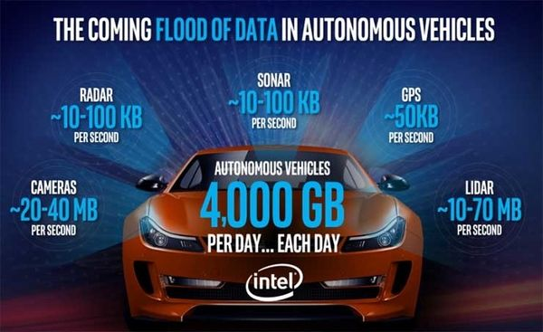 autonomous cars and big data