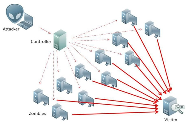 how to attack website with ddos