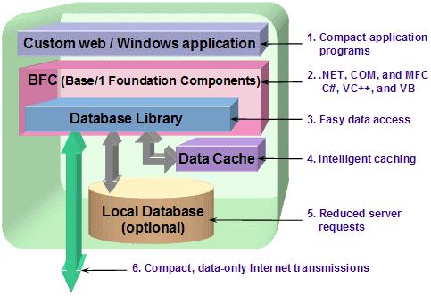 What is a desktop solution