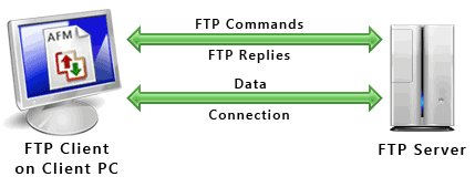 which protocol is used to transfer files from: