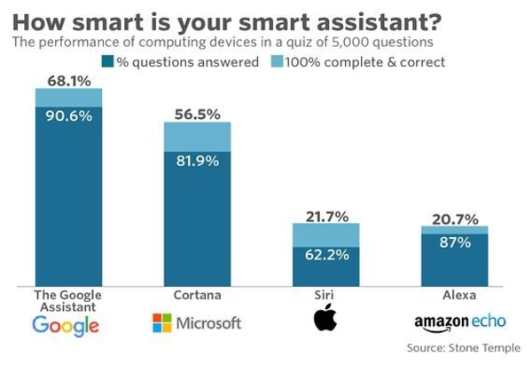 what home assistants get right