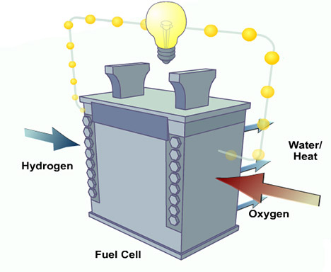Fuel Cells in Data Centers
