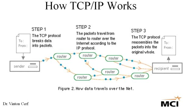 tcp/ip flowchart