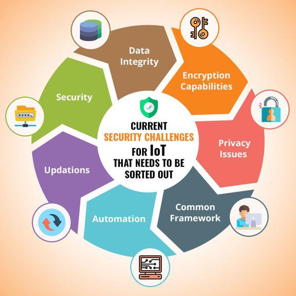 iot security challenges