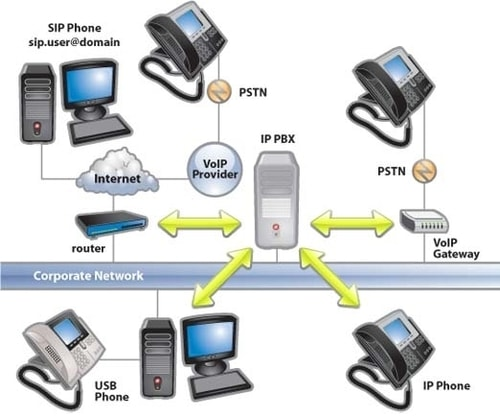 ip pbx for voip