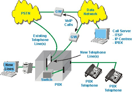 ip telephony how to float an rfp for ip telephony