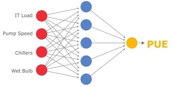 data center efficiency visual