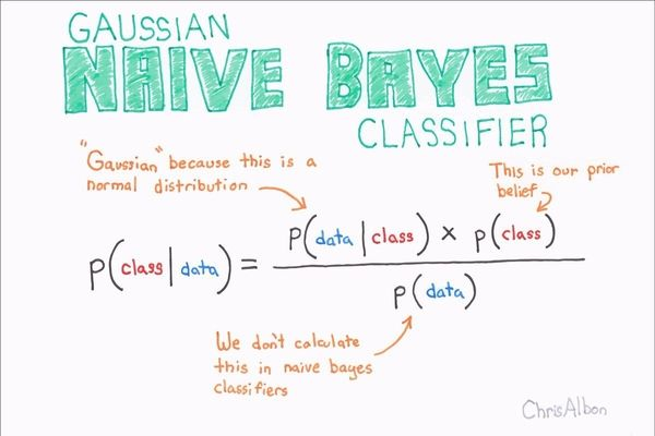 naive bayes explained
