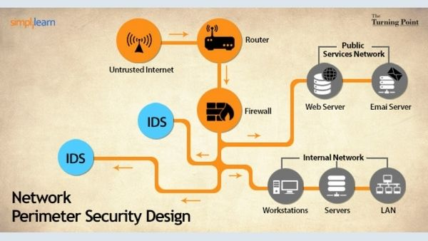 network perimeter security design