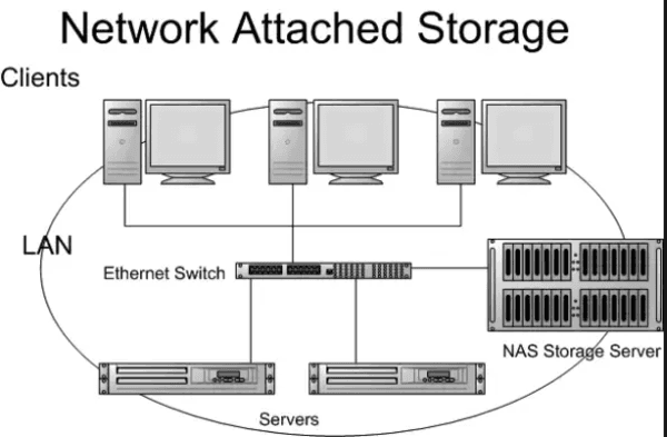 network storage servers