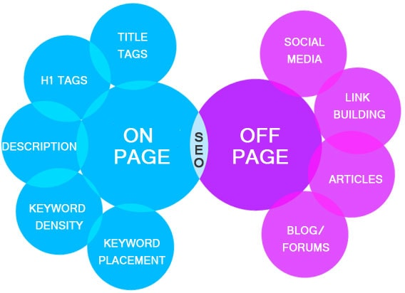 seo for on page and off page