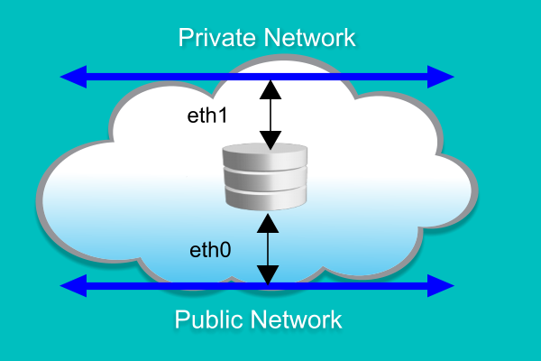 Priave and Public Networks