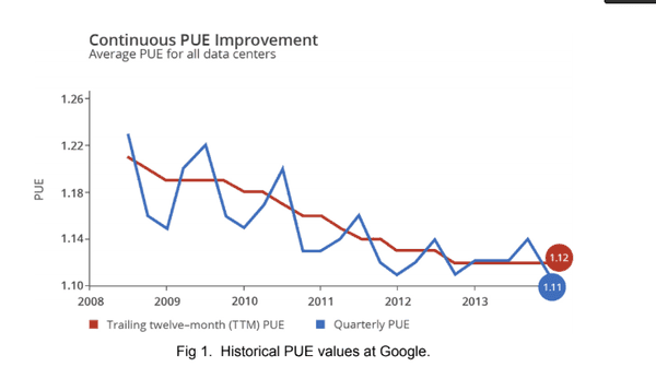 continuous pue improvement
