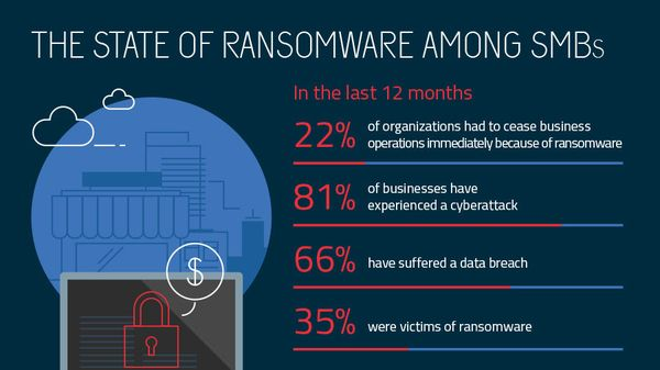 business effect ransomware