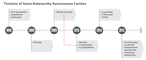 a timeline of noteworthy ransomware