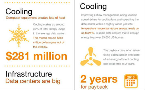 reduce the cost of data center cooling