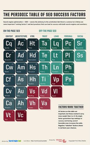 periodic seo table
