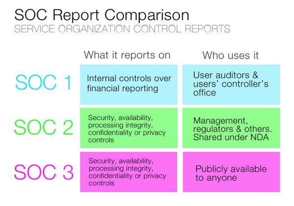 soc report