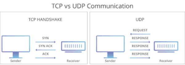 What's the Difference between IP/TCP & UDP?