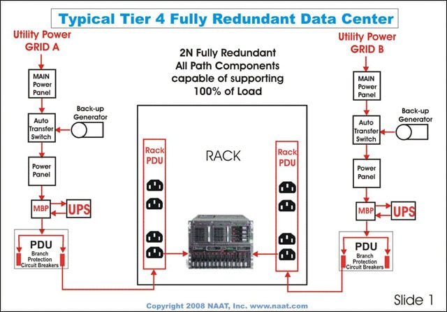 Data Center Tier Rating Breakdown Tier 1 2 3 4 Cla