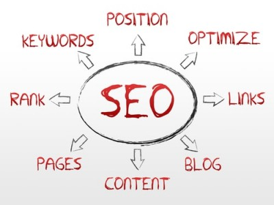 how seo hosting can help