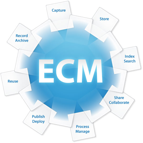 ECM Software