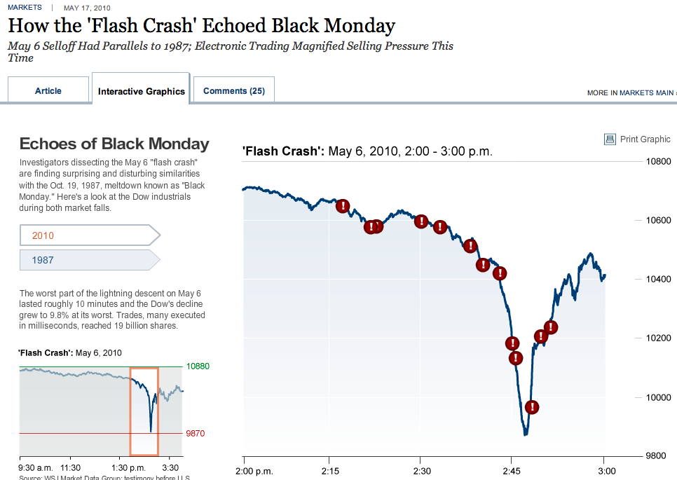 flash crash 2006