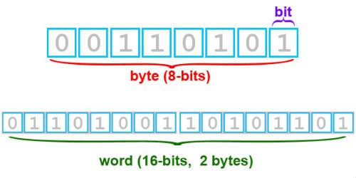 what is a bit and a byte