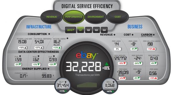 Digital Service Efficiency