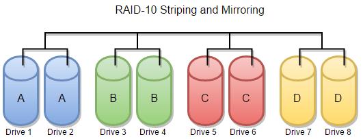 raid 10 striping