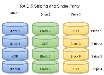 raid 5 striping