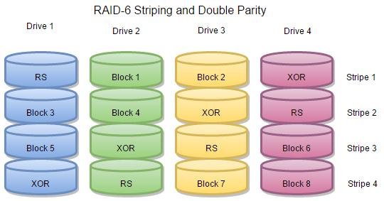raid 6 striping