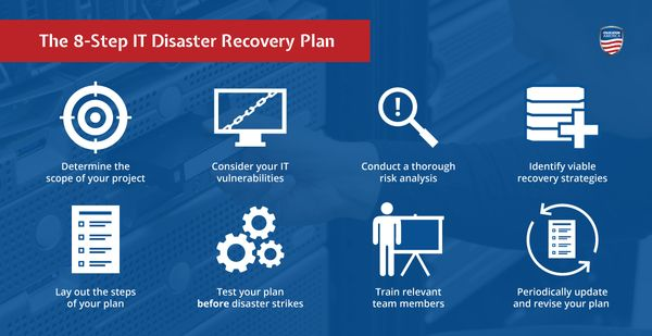 disaster recovery it