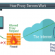 what is a proxy server