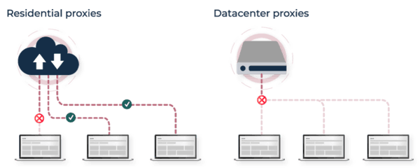 proxy network in a data center