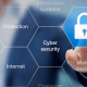 budget for cyber security