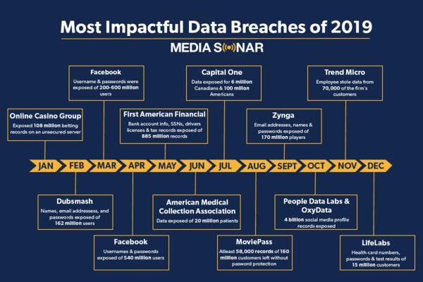 data breaches in 2019